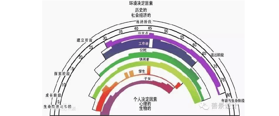 职业生涯彩虹图