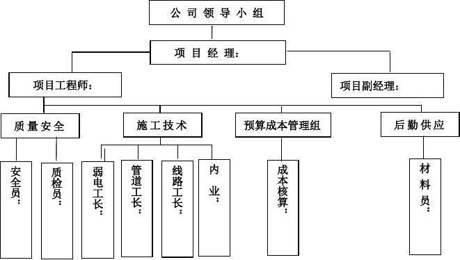 XXX质量管理体系