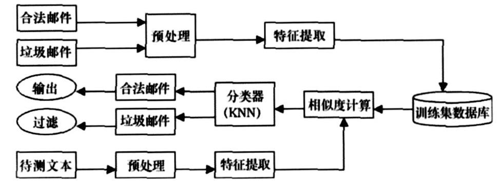 改进KNN算法在垃圾邮件过滤中的应用3