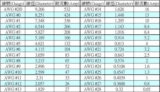 【電線 183 規格】電線線徑規格表 Toupeenseen部落格
