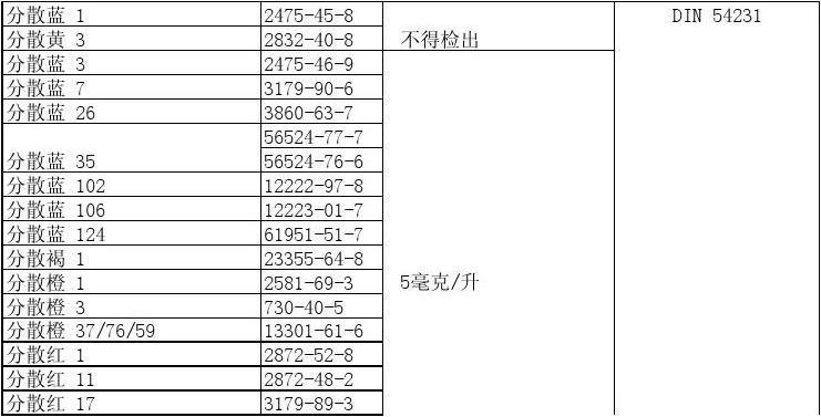 C&A 受控物质清单 2010-2月更新 中文翻译