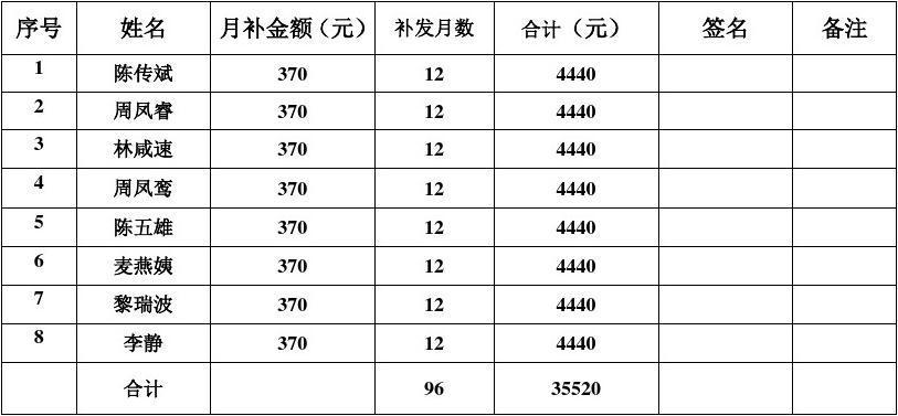 港二小学补发2009年1-12月份教师绩效工资发