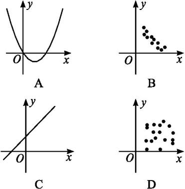2019届人教B版(文科数学)     变量的相关性   单元测试