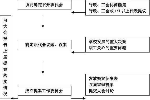 职代会流程图[1]