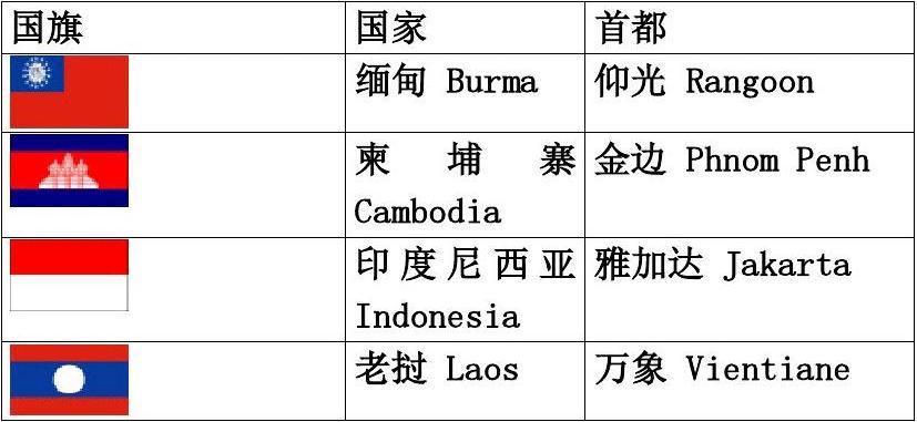 亚洲国家国旗_亚洲国家英语名称,首都及国旗