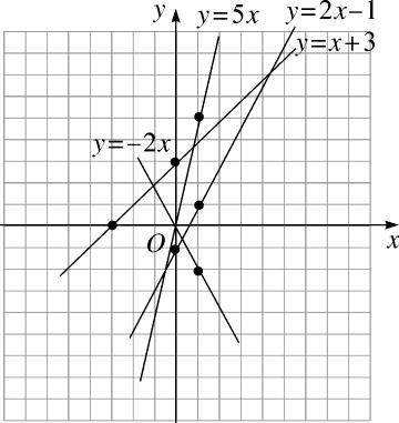 最新八年级下册一次函数19.2一次函数19.2.2一次函数第2课时一次函数的图象与性质教案新人教版