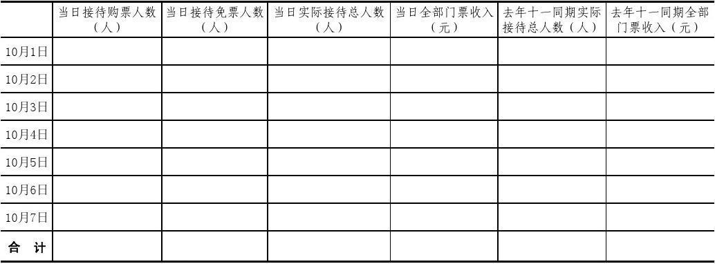 """""""黃金周""""旅游景區(點)接待、收入情況表"""