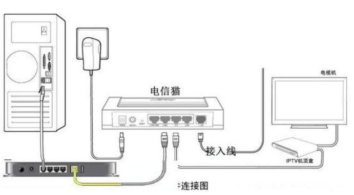 路由器是否必須連接到光調制解調器?不能將光纖電纜直接連接到無線路由器嗎?