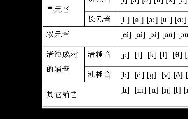 外语学习 法语学习 英语音标及发音组合  英语中音素分为元音音素和图片