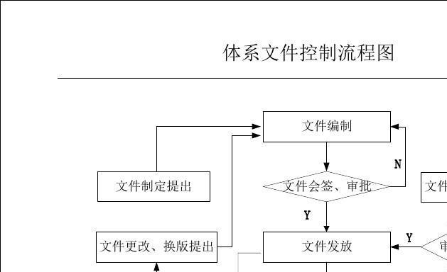 ISO质量管理体系程序文件流程图