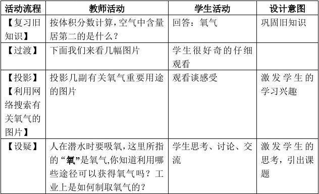 动漫初中《制取视频》教学设计_word水彩在线教程氧气化学画法文档图片