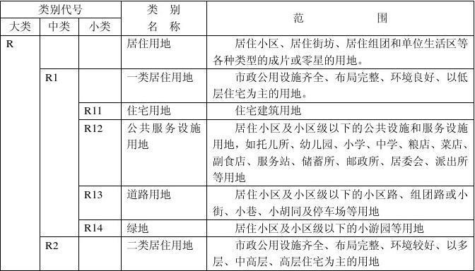 海口市城市规划管理技术规(完整版)33