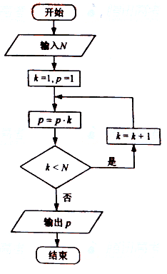 程序框图高考题汇总_word文档在线阅读与下载