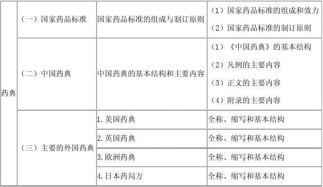 2014年执业药师资格考试《药物分析》章节重点辅导资料(必须牢记的)