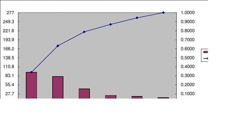 Excel绘制柏拉图步骤1长面宽短内深地基房屋v步骤图片