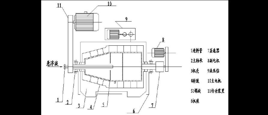 卧螺离心机操作规程  lwd520型卧螺离心机结构如图所示,主要由差速器