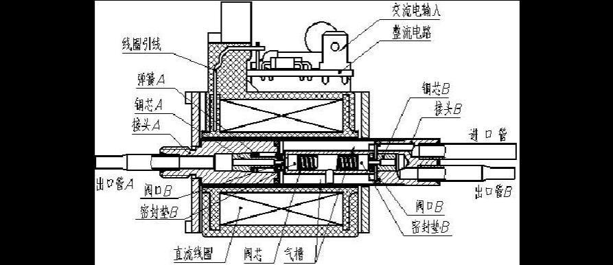 工程科技 电子/电路 冰箱电磁阀工作原理图  电磁阀断电后,直流线圈图片