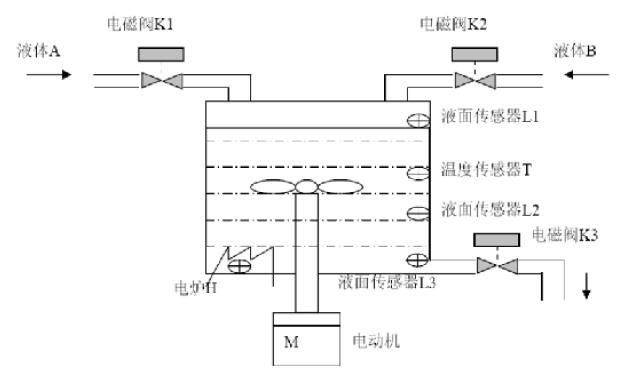 文档网 plc液体自动混和箱实验报告  按下起动按钮sb1,电磁阀k1打开图片