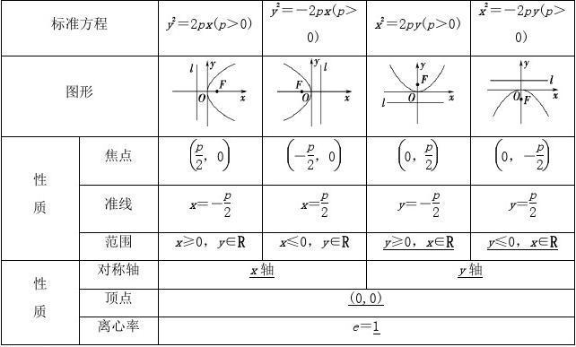 2019年高中数学第二章圆锥曲线与方程2.3抛物线2.3.2抛物线的简单几何性质学案新人教A版选修1_1