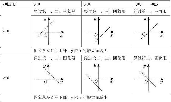 免費文檔 所有分類 初中教育 數學 一次函數的圖象與性質小結復習答案圖片
