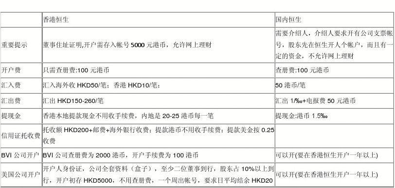 香港恒生银行开户事项