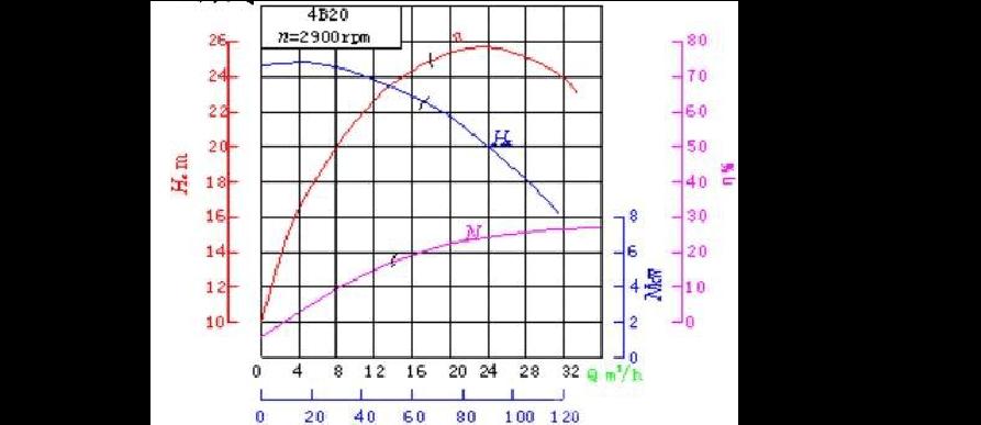 离心泵曲线特性v曲线em家装设计底薪多底图片