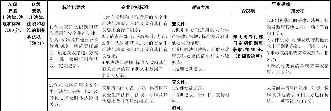 江苏省危险化学品企业安全生产标准化评审标准苏安监〔2011〕202号