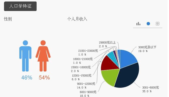 瓜子品牌知名度调研报告