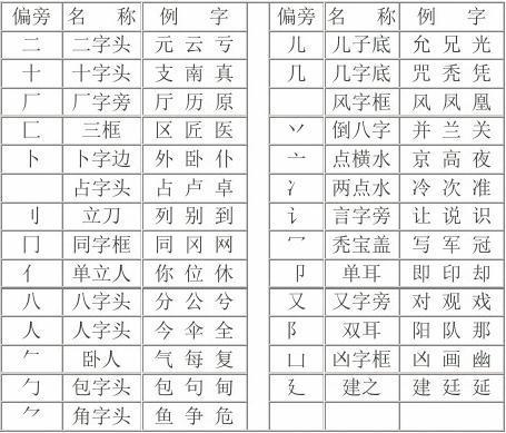 汉字常用偏旁部首名称表