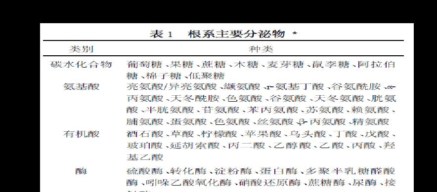 分泌物成分及测定方法