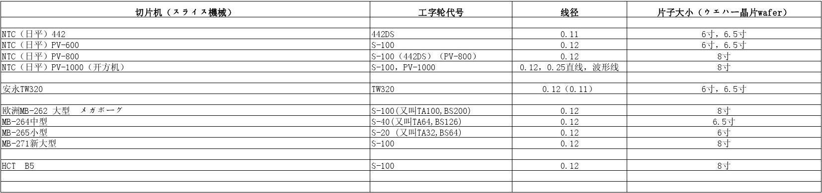 工字轮规格Microsoft Excel 工作表
