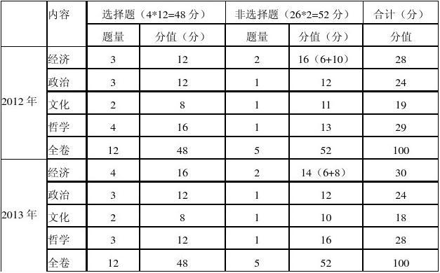 2013年广东政治高考试题分析点评(深大附中胡兴松)