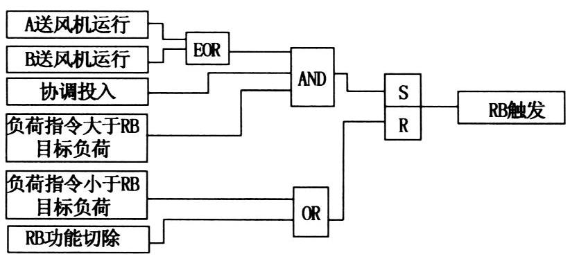 某电厂给水泵RB逻辑修改的分析_刘建伟 (1)
