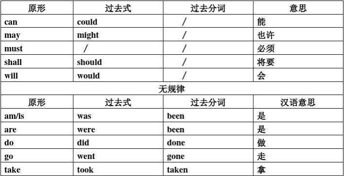 初二英语不规则动词表概念的物理速度高中图片