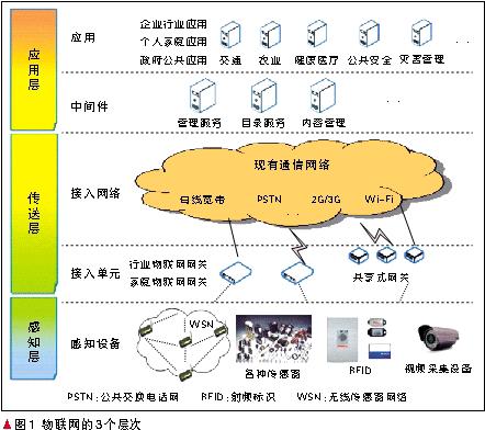 物联网技术及其标准