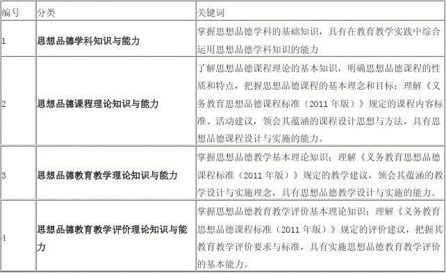 教师资格统考:思想政治学科知识与教学能力(初中)考情分析和备考指导