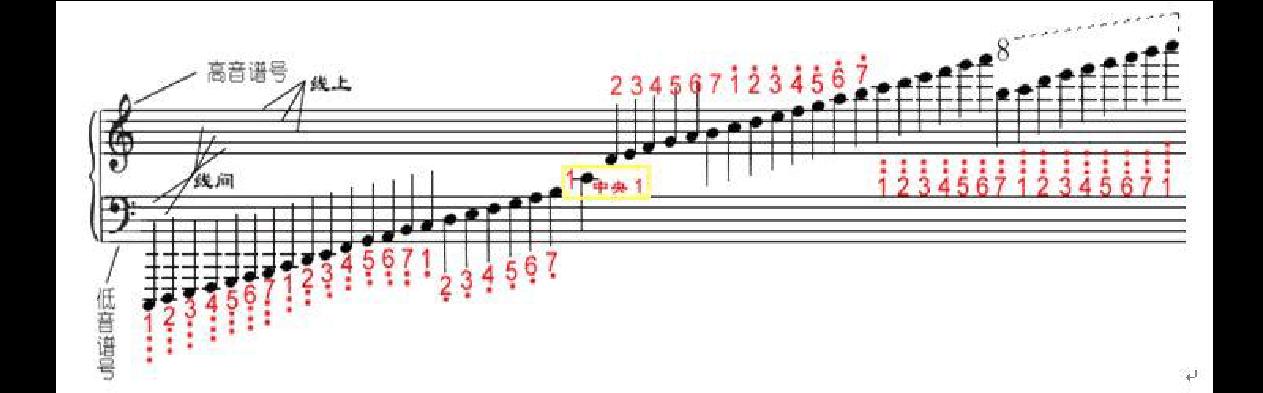 钢琴入门教程 钢琴五线谱入门图片