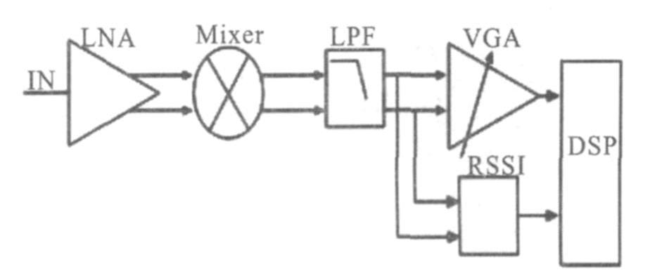 WLAN射频系统接收信号强度指示器的设计