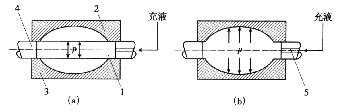 简议管材液压胀形技术图片