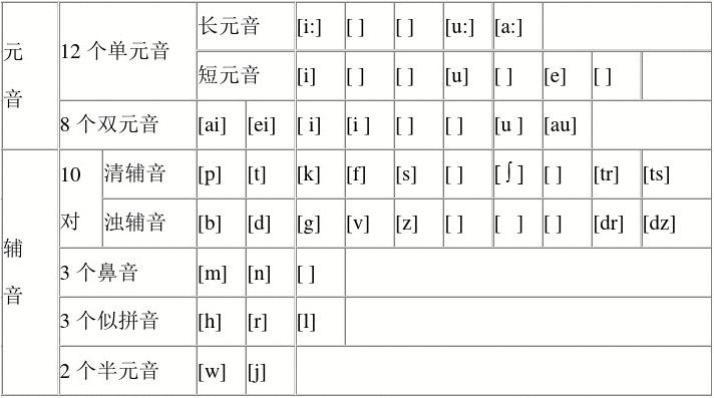 48个国际音标表及发音规则