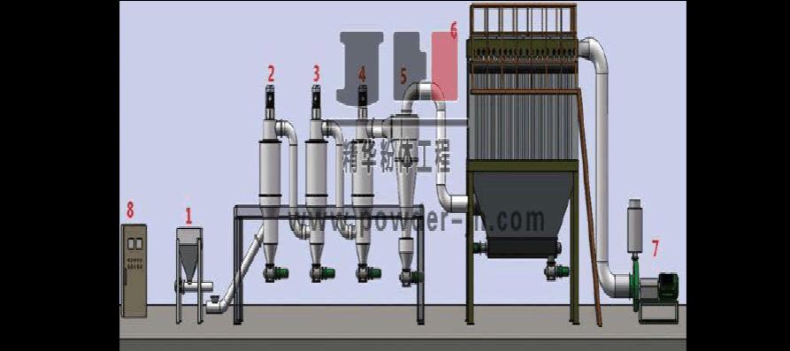 山东小型超细粉体分级机是什么?山东小型超细粉体分级
