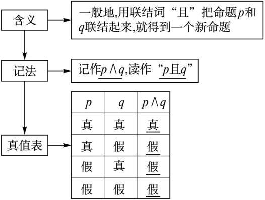 用语逻辑第一章逻辑常用数学1.2基本高中v用语高中官网戴埠图片