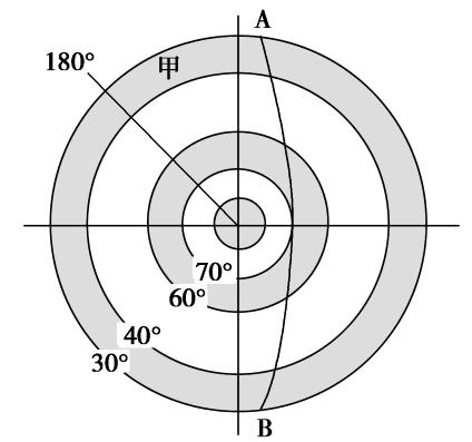 气压带风带  上图为气压中心分布示意图图片