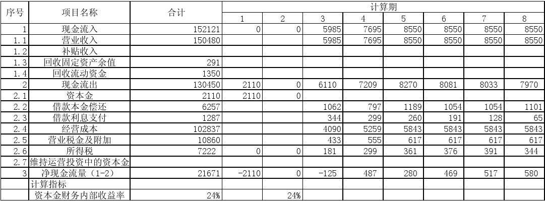 报表财务v报表2现金资本金项目流量表栾川装修公司图片