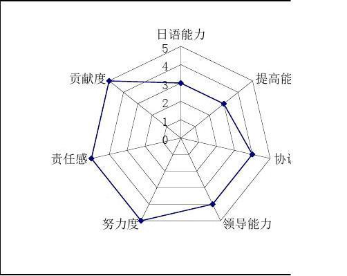 自我工作雷达图MicrosoftExcel设计表(2)园艺6评价图片