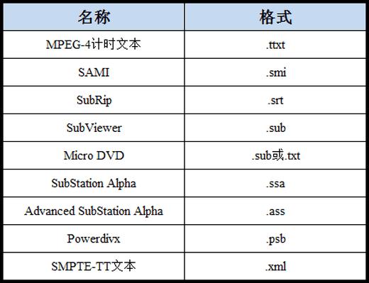 JS8000系列(UA55JS8000JXXZ,UA65JS8000JXXZ)电视支持的字幕格式