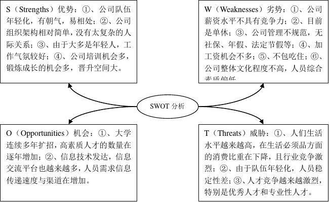 房地产行业swot分析_公司招聘现状SWOT分析_word文档在线阅读与下载_无忧文档