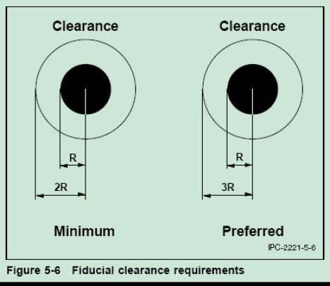 IPC2221简略学习笔记