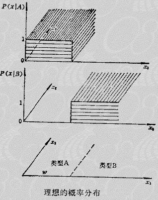 第2章 随机模式的分类方法1