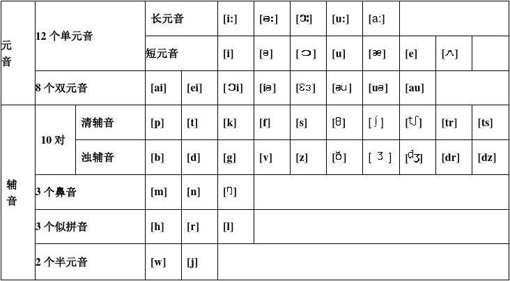 初中英语 48个国际音标表发音整理(1)